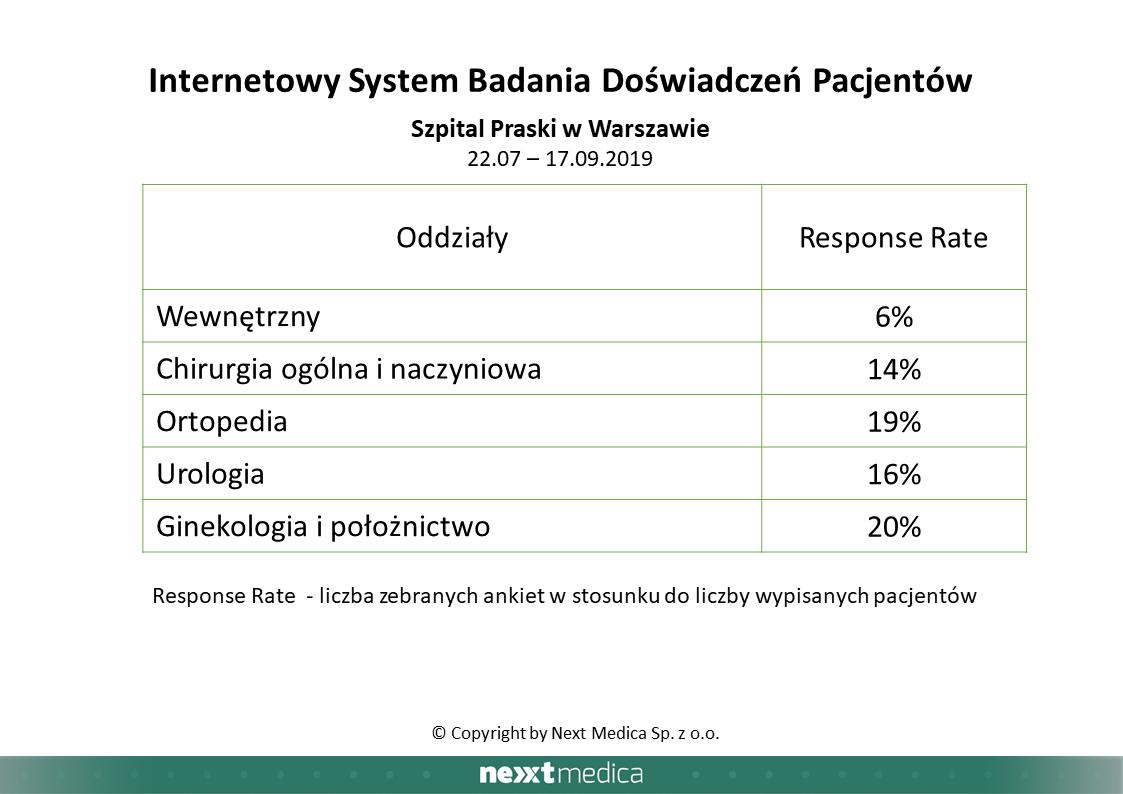 badanie-doswiadczen-pacjentow-tabela